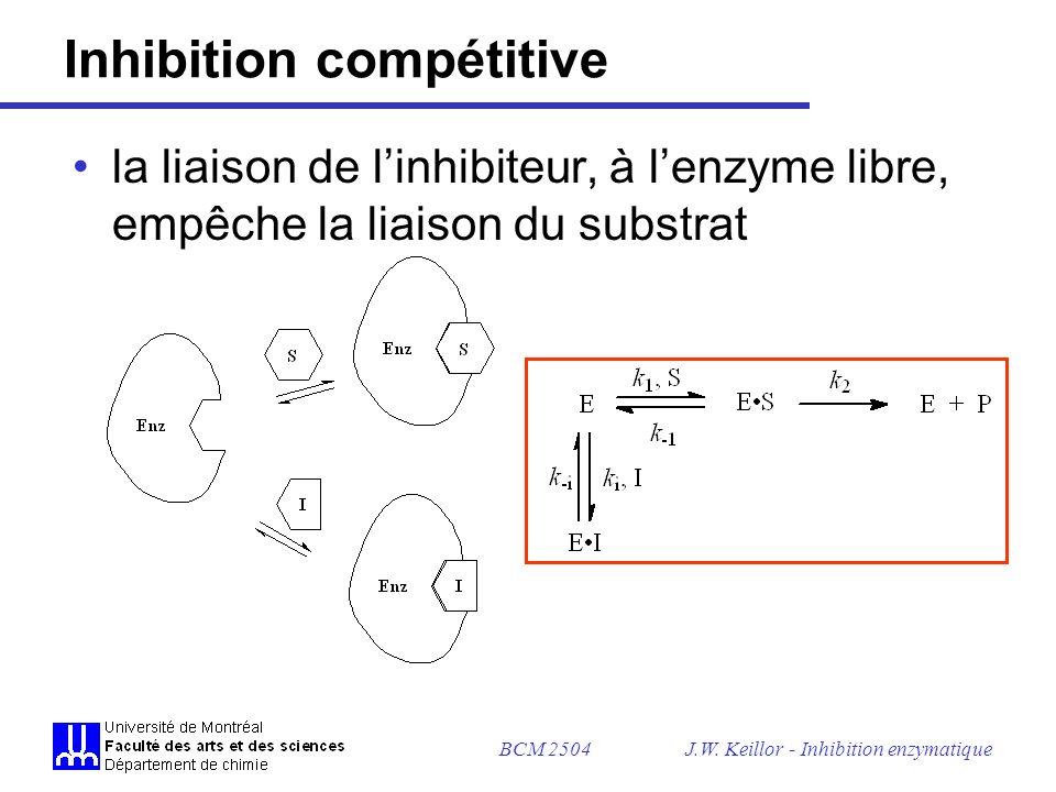 BCM 2504J.W. Keillor - Inhibition enzymatique Proc. Natl. Acad. Sci. USA (1994) 91, 12482-12486