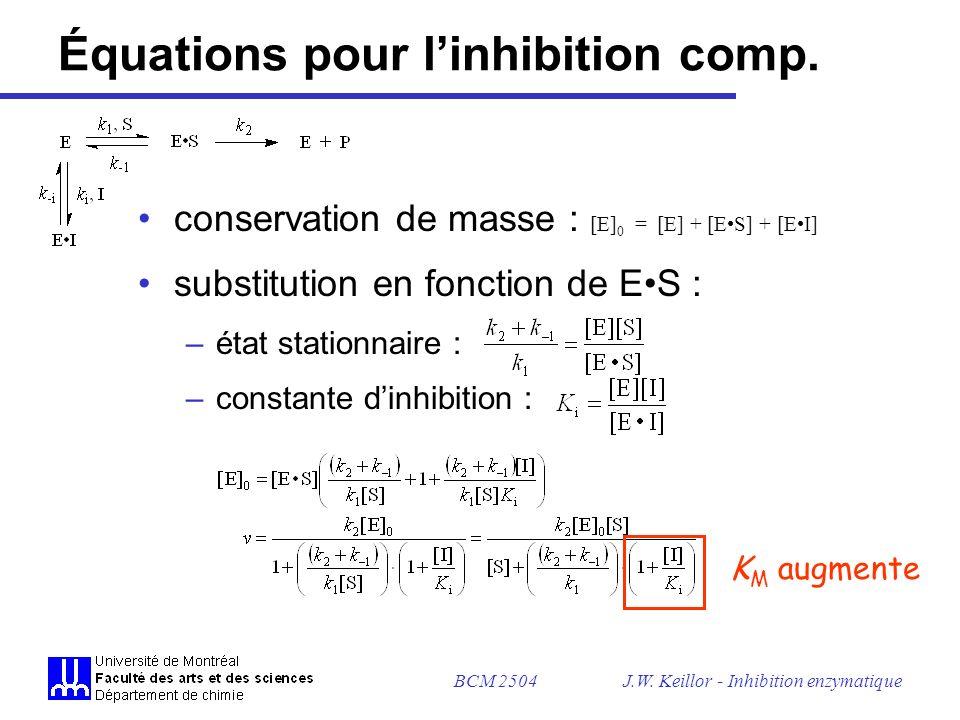 BCM 2504J.W. Keillor - Inhibition enzymatique Graphique dinhibition incompétitive lignes parallèles