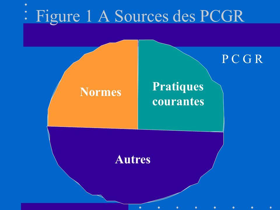 Figure 1 A Sources des PCGR Normes Pratiques courantes Autres P C G R