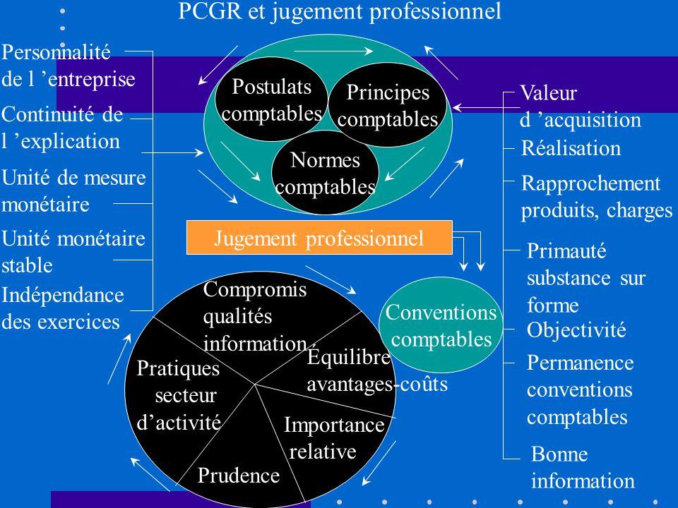 Postulats comptables Normes comptables Principes comptables Personnalité de l entreprise Continuité de l explication Unité de mesure monétaire Unité m