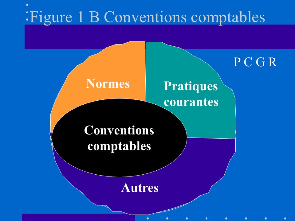Figure 1 B Conventions comptables Normes Pratiques courantes Autres P C G R Conventions comptables
