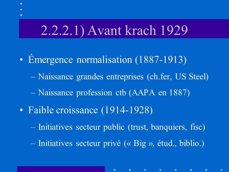 2.2.2.1) Avant krach 1929 Émergence normalisation (1887-1913) –Naissance grandes entreprises (ch.fer, US Steel) –Naissance profession ctb (AAPA en 188