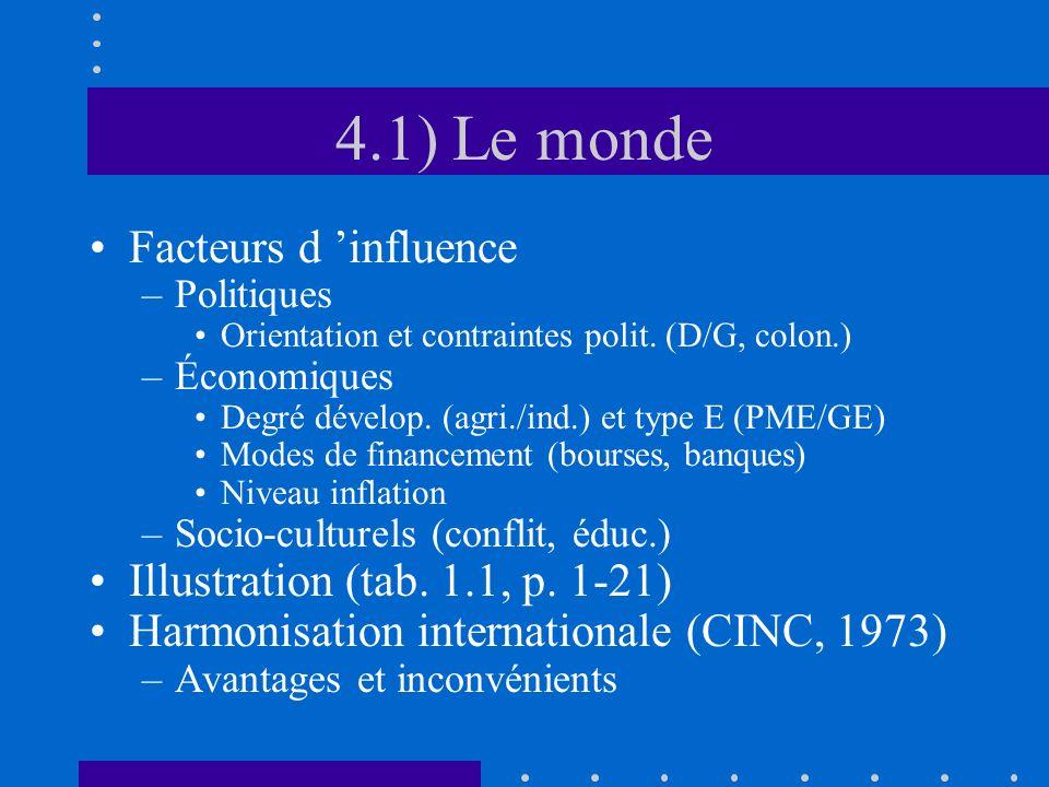 4.1) Le monde Facteurs d influence –Politiques Orientation et contraintes polit. (D/G, colon.) –Économiques Degré dévelop. (agri./ind.) et type E (PME