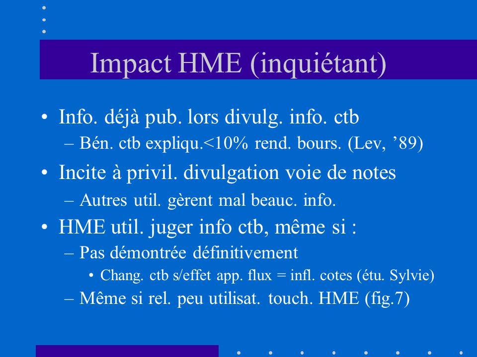 Impact HME (inquiétant) Info. déjà pub. lors divulg. info. ctb –Bén. ctb expliqu.<10% rend. bours. (Lev, 89) Incite à privil. divulgation voie de note