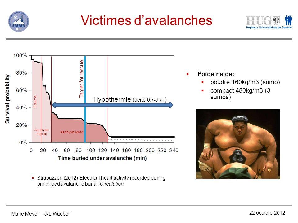 Victimes davalanches 22 octobre 2012 Poids neige: poudre 160kg/m3 (sumo) compact 480kg/m3 (3 sumos) Target for rescue Asphyxie lente Asphyxie rapide T