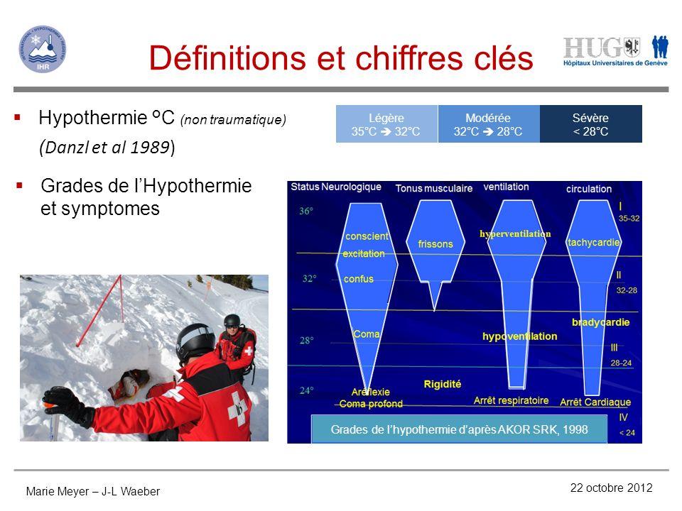 Définitions et chiffres clés 22 octobre 2012 Hypothermie °C (non traumatique) ( Danzl et al 1989) Sévère < 28°C Modérée 32°C 28°C Légère 35°C 32°C Gra