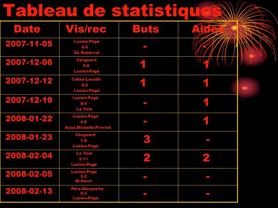 Tableau de statistiques Date Vis/rec Buts Aides 2007-11-05 Lucien-Pagé 6-6 De Roberval - - 2007-12-06 Vanguard 6-6 Lucien-Pagé 1 1 2007-12-12 Calixa-Lavallé 6-3 Lucien-Pagé 1 1 2007-12-19 Lucien-Pagé 8-0 La Voie - 1 2008-01-22 Lucien-Pagé 4-9 Acad.Michelle-Provost - 1 2008-01-23 Vanguard 1-9 Lucien-Pagé 3 - 2008-02-04 La Voie 2-11 Lucien-Pagé 2 2 2008-02-05 Lucien-Pagé 2-3 St-Henri - - 2008-02-13 Père-Marquette 0-3 Lucien-Pagé - -