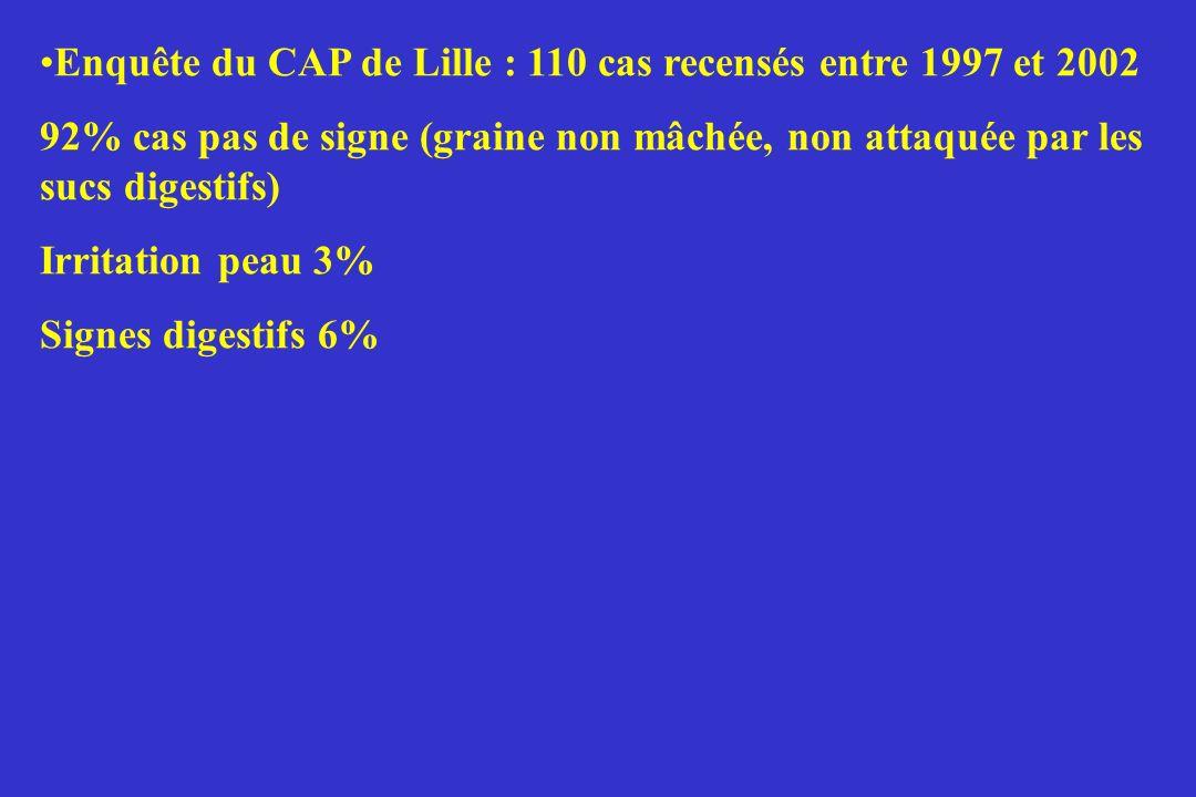 Enquête du CAP de Lille : 110 cas recensés entre 1997 et 2002 92% cas pas de signe (graine non mâchée, non attaquée par les sucs digestifs) Irritation