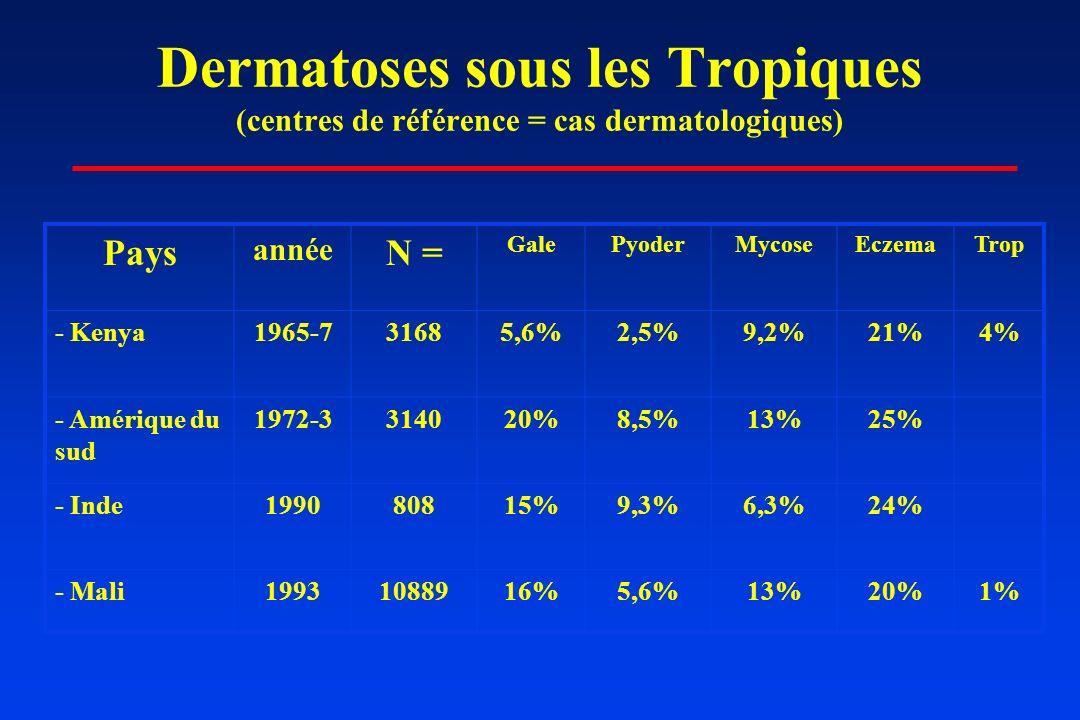 Dermatoses sous les Tropiques (centres de référence = cas dermatologiques) Pays année N = GalePyoderMycoseEczemaTrop - Kenya1965-731685,6%2,5%9,2%21%4