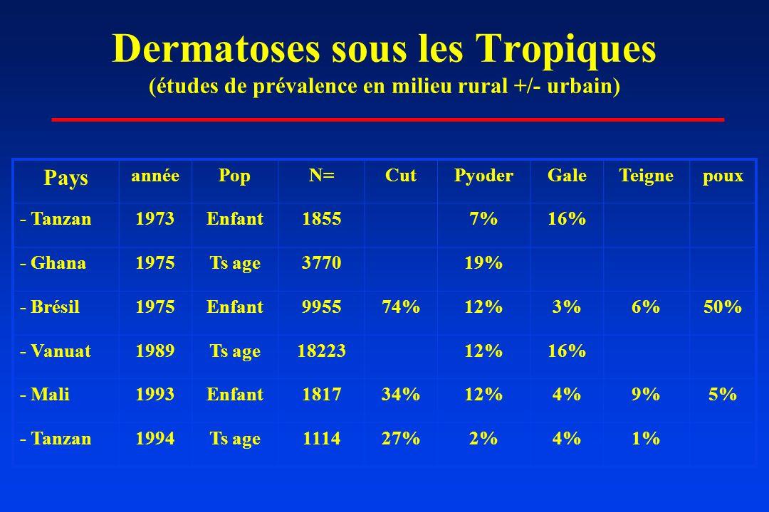 Dermatoses sous les Tropiques (études de prévalence en milieu rural +/- urbain) Pays annéePopN=CutPyoderGaleTeignepoux - Tanzan1973Enfant18557%16% - G