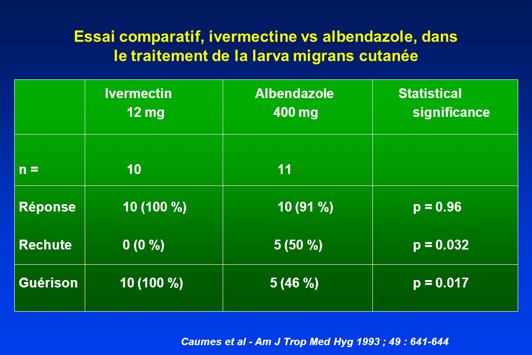 Essai comparatif, ivermectine vs albendazole, dans le traitement de la larva migrans cutanée IvermectinAlbendazole Statistical 12 mg 400 mg significan