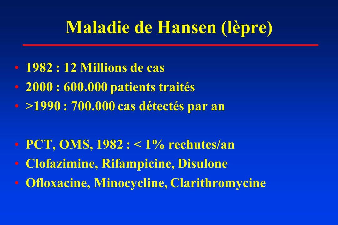 Maladie de Hansen (lèpre) 1982 : 12 Millions de cas 2000 : 600.000 patients traités >1990 : 700.000 cas détectés par an PCT, OMS, 1982 : < 1% rechutes