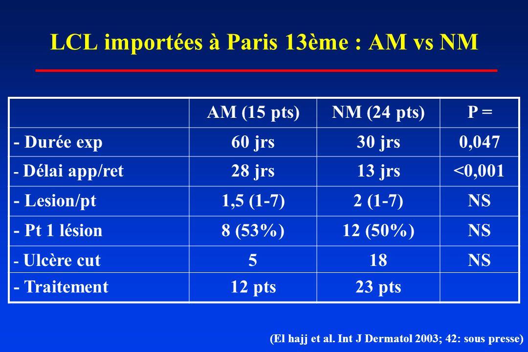 LCL importées à Paris 13ème : AM vs NM AM (15 pts)NM (24 pts)P = - Durée exp60 jrs30 jrs0,047 - Délai app/ret28 jrs13 jrs<0,001 - Lesion/pt1,5 (1-7)2