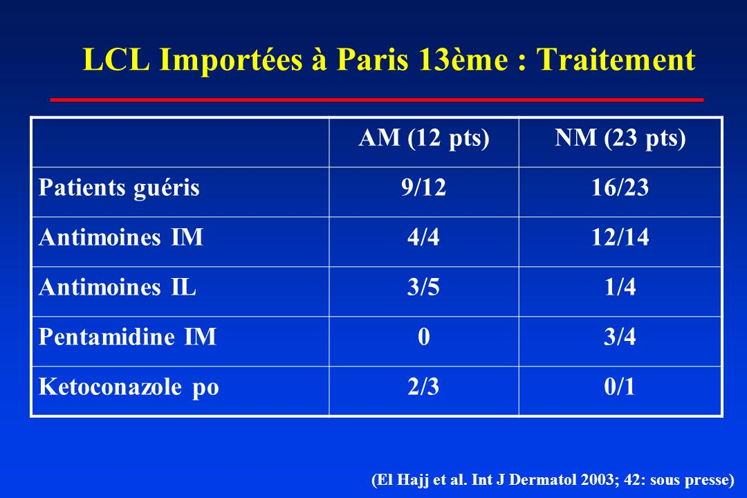 LCL Importées à Paris 13ème : Traitement AM (12 pts)NM (23 pts) Patients guéris9/1216/23 Antimoines IM4/412/14 Antimoines IL3/51/4 Pentamidine IM03/4 Ketoconazole po2/30/1 (El Hajj et al.