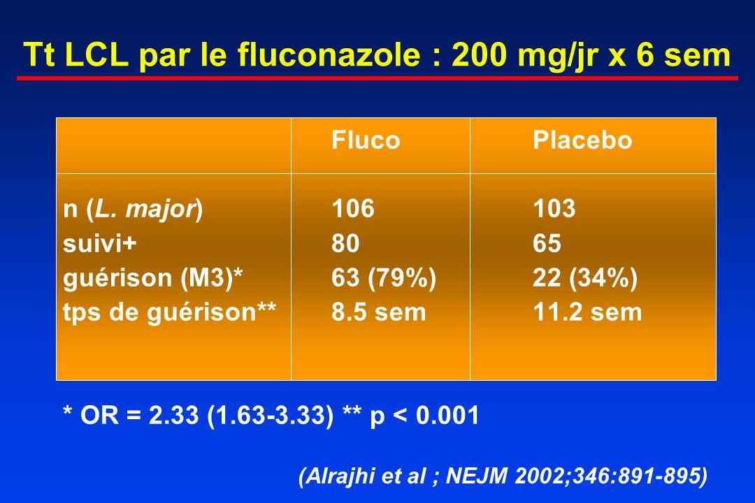 Tt LCL par le fluconazole : 200 mg/jr x 6 sem FlucoPlacebo n (L. major)106103 suivi+8065 guérison (M3)*63 (79%)22 (34%) tps de guérison**8.5 sem11.2 s