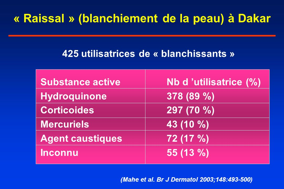 « Raissal » (blanchiement de la peau) à Dakar 425 utilisatrices de « blanchissants » Substance activeNb d utilisatrice (%) Hydroquinone378 (89 %) Cort