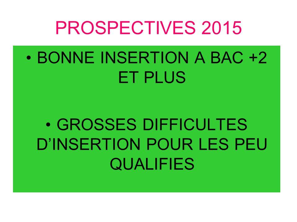 PROSPECTIVES 2015 BONNE INSERTION A BAC +2 ET PLUS GROSSES DIFFICULTES DINSERTION POUR LES PEU QUALIFIES