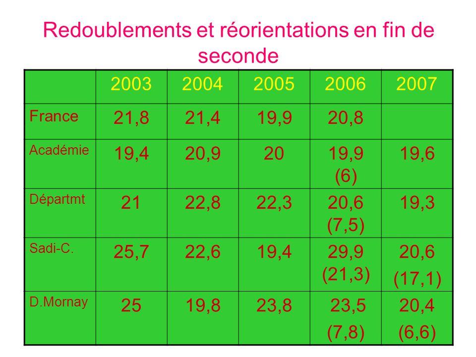 Redoublements et réorientations en fin de seconde 20032004200520062007 France 21,821,419,920,8 Académie 19,420,92019,9 (6) 19,6 Départmt 2122,822,320,6 (7,5) 19,3 Sadi-C.