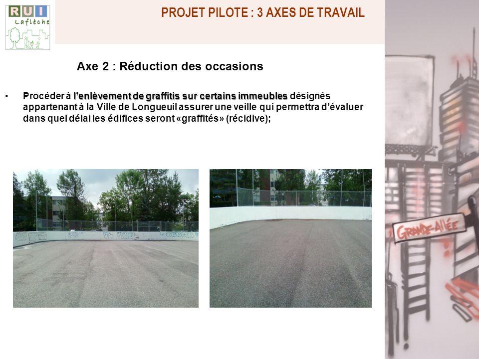 Axe 2 : Réduction des occasions lenlèvement de graffitis sur certains immeublesProcéder à lenlèvement de graffitis sur certains immeubles désignés app