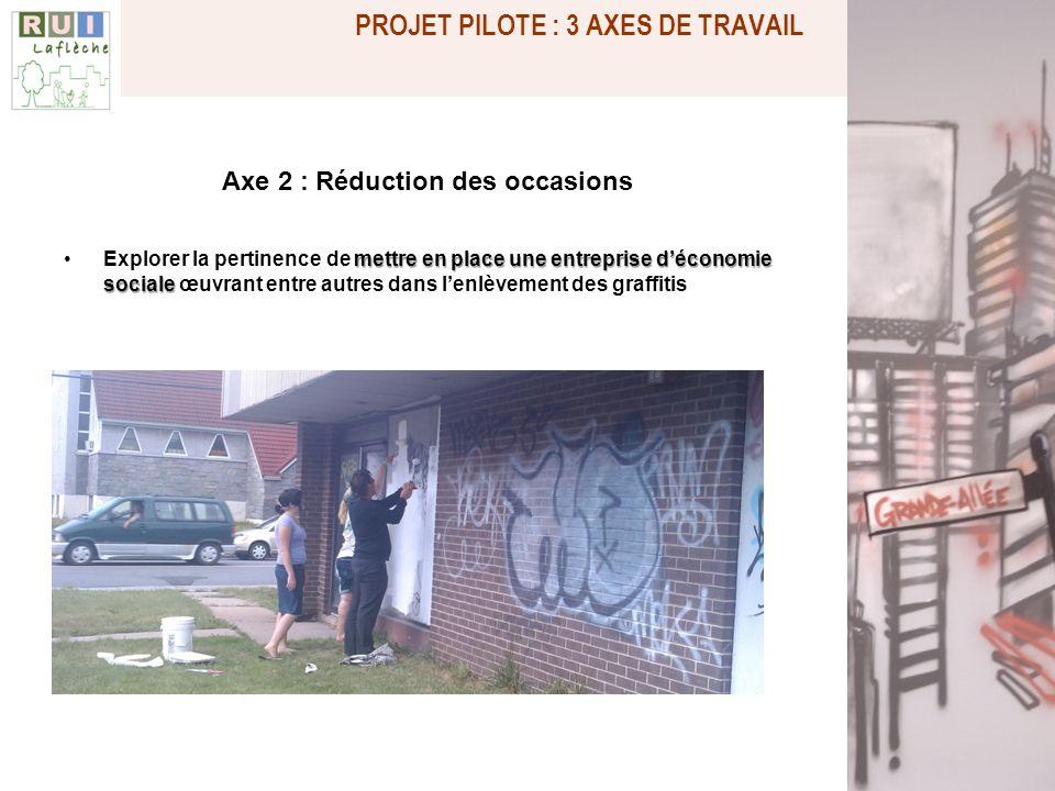 Axe 2 : Réduction des occasions mettre en place une entreprise déconomie socialeExplorer la pertinence de mettre en place une entreprise déconomie soc