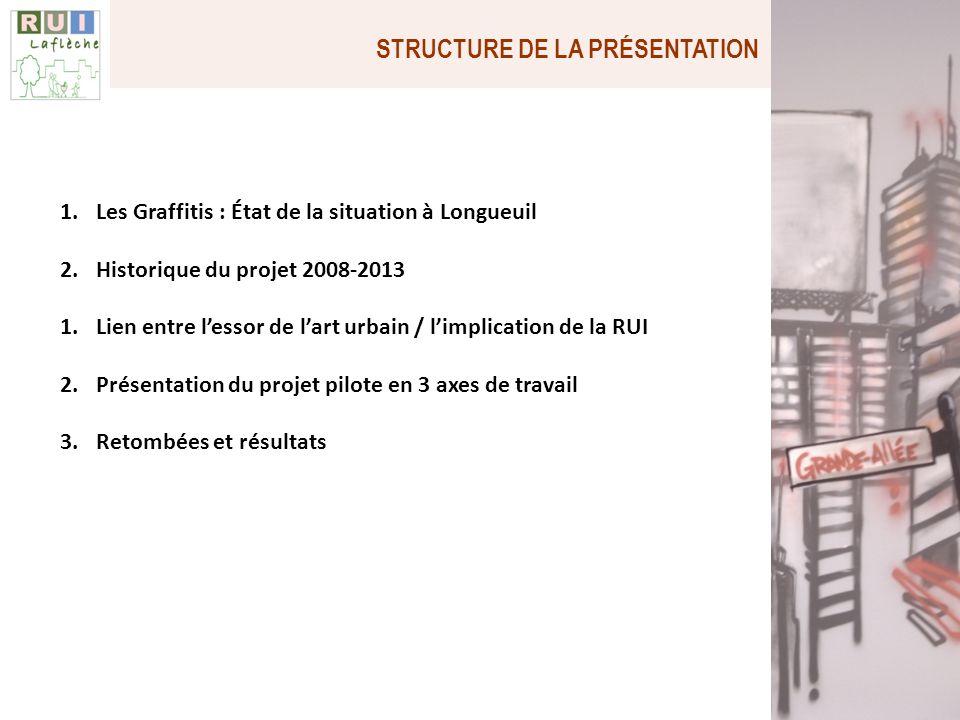 STRUCTURE DE LA PRÉSENTATION 1.Les Graffitis : État de la situation à Longueuil 2.Historique du projet 2008-2013 1.Lien entre lessor de lart urbain /