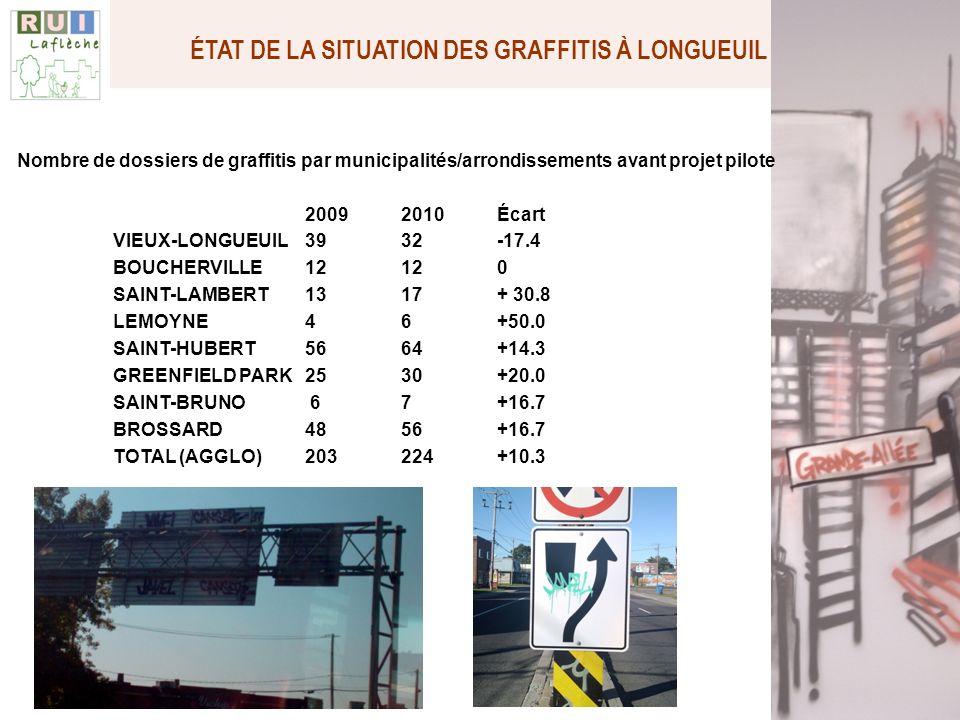 Quelques chiffres : augmenté de 10%Le nombre de plaintes global a augmenté de 10% pour lannée 2010; 28.6 %28.6 % des plaintes de 2010 viennent de larrondissement Saint- Hubert; 47 000 $En 2011, Longueuil (travaux publics) consacrait environ 47 000 $ annuellement à lenlèvement des graffitis, via le département des travaux publics, seulement.