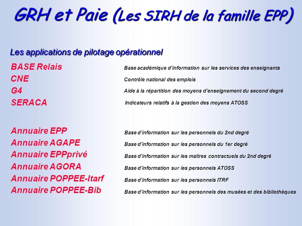 GRH et Paie ( Les SIRH de la famille EPP ) Contrôle national des emplois Base académique dinformation sur les services des enseignants BASE Relais CNE