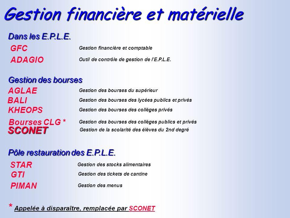 Gestion financière et matérielle Gestion des stocks alimentaires STAR Pôle restauration des E.P.L.E. Gestion des tickets de cantine GTI Gestion des me