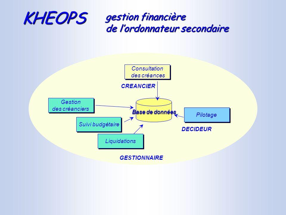 Gestion des créanciers Gestion des créanciers Suivi budgétaire Liquidations GESTIONNAIRE Pilotage Consultation des créances Consultation des créances