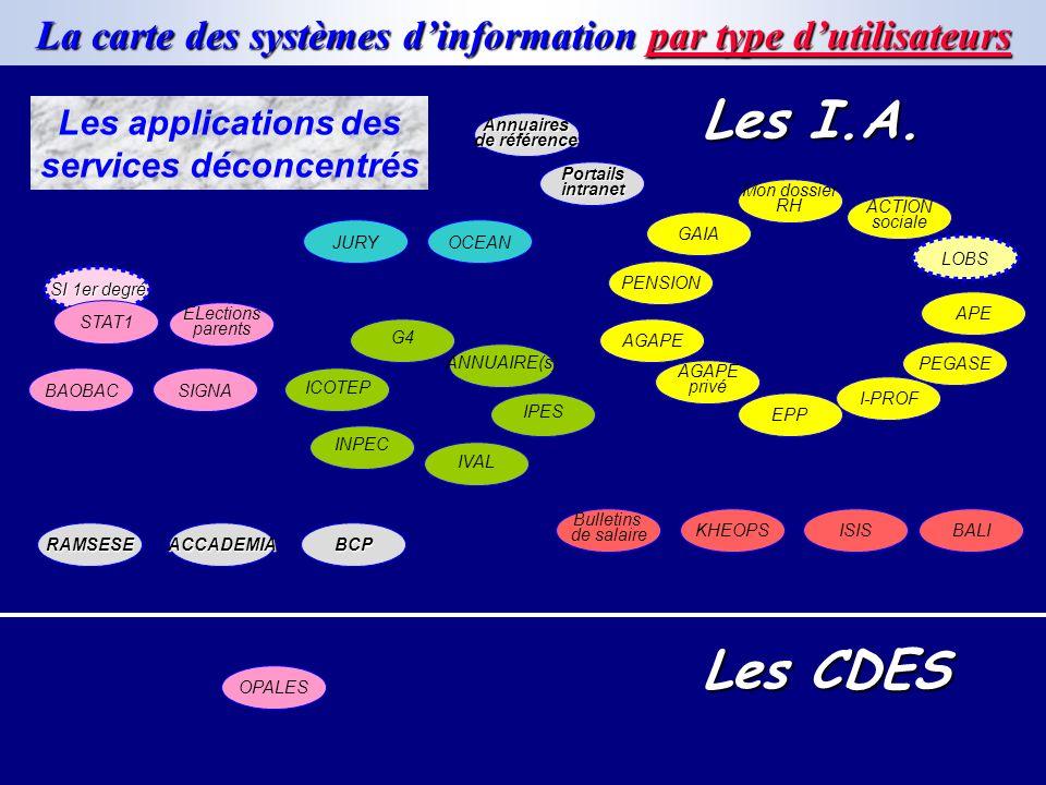 La carte des systèmes dinformation par type dutilisateurs Les applications des services déconcentrés PENSION GAIA ACTION sociale PEGASE APE EPP I-PROF