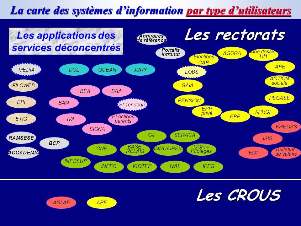 La carte des systèmes dinformation par type dutilisateurs PENSION GAIA ACTION sociale PEGASE APE AGORA EPP privé I-PROF Mon dossier RH OCEANJURYDCL IS