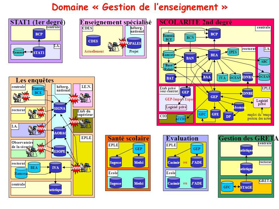 Domaine « Gestion de lenseignement » centrale STAT1 (1er degré) I.A. Ramsese BCP STAT1 CDES Enseignement spécialisé CDES OPALES héberg. national WWW A