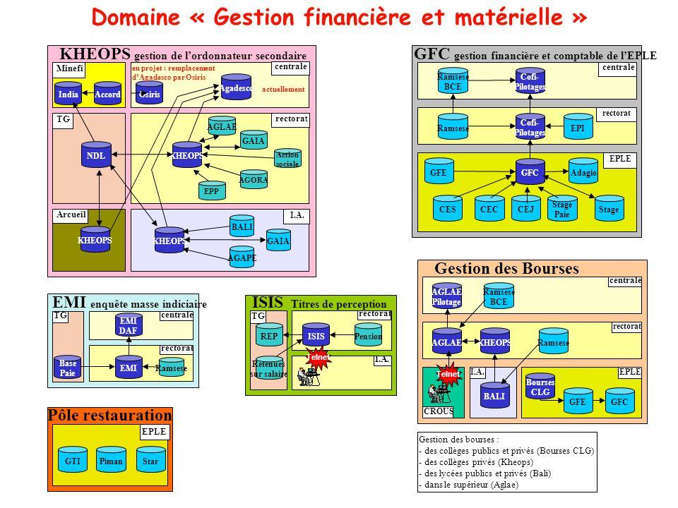 Domaine « Gestion financière et matérielle » centrale GFC gestion financière et comptable de lEPLE rectorat Cofi- Pilotages Cofi- Pilotages EPLE GFC G