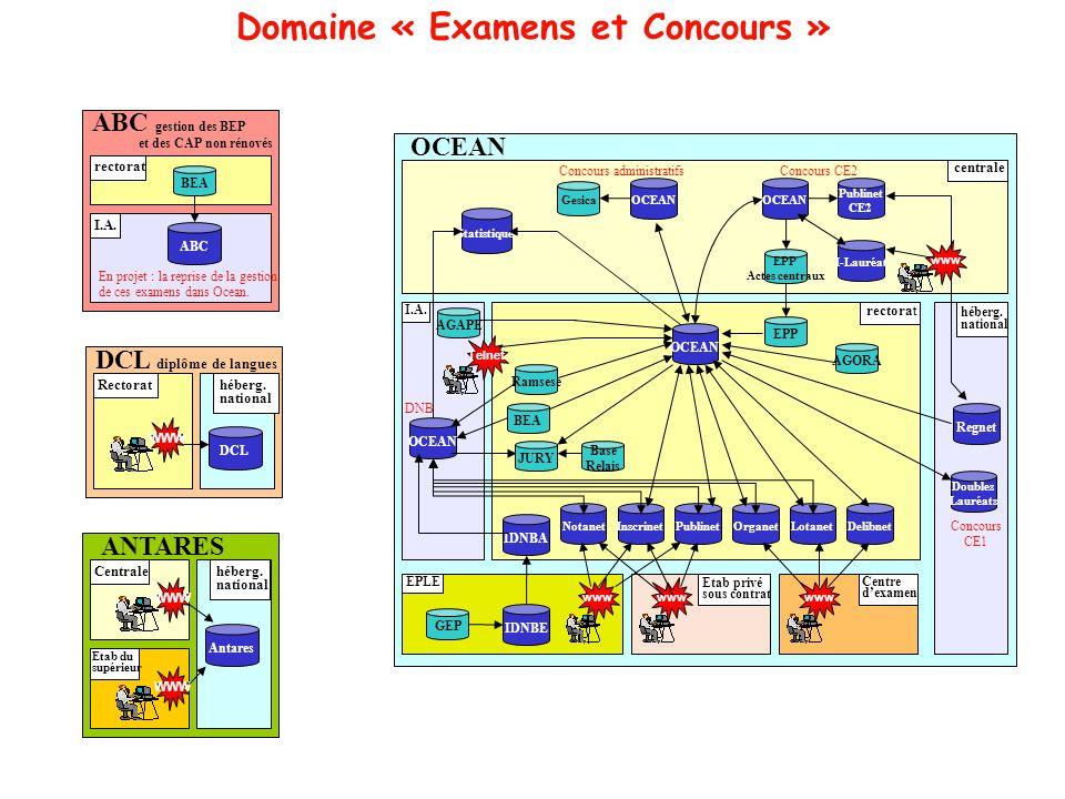 Domaine « Examens et Concours » Rectorat DCL diplôme de langues DCL héberg. national WWW I.A. ABC gestion des BEP et des CAP non rénovés ABC En projet