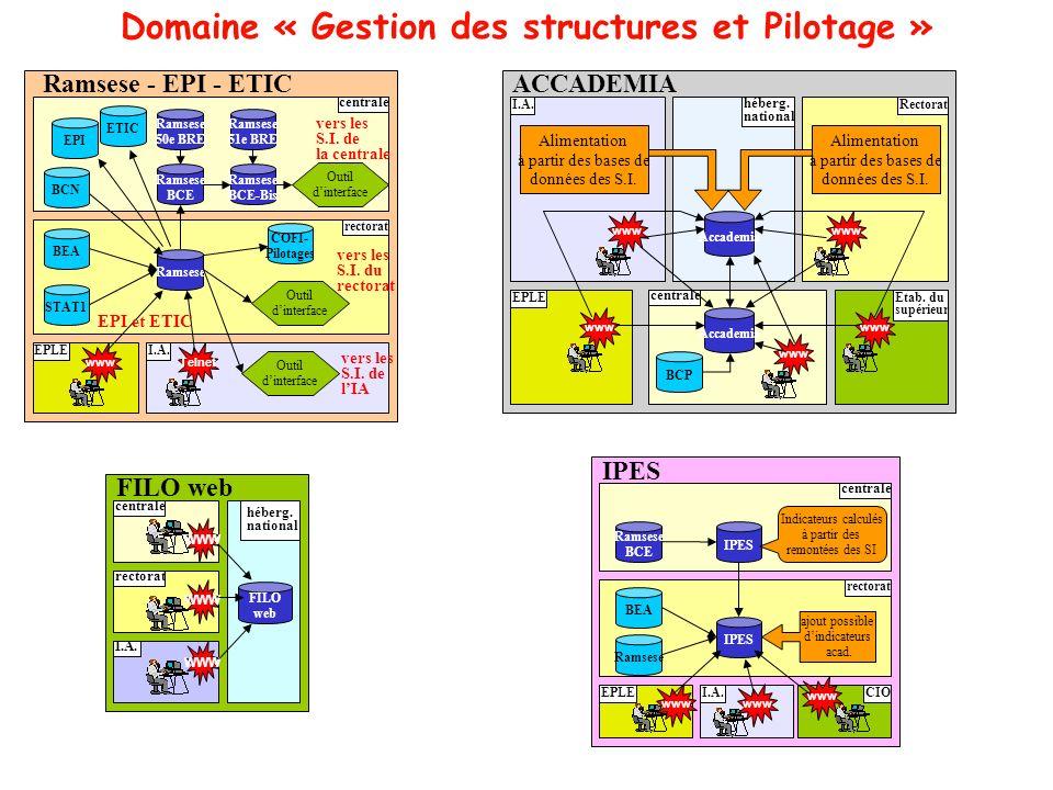 Domaine « Gestion des structures et Pilotage » centrale Ramsese - EPI - ETIC rectorat Ramsese EPLE EPI Ramsese 51e BRE I.A. Ramsese BCE Telnet Ramsese