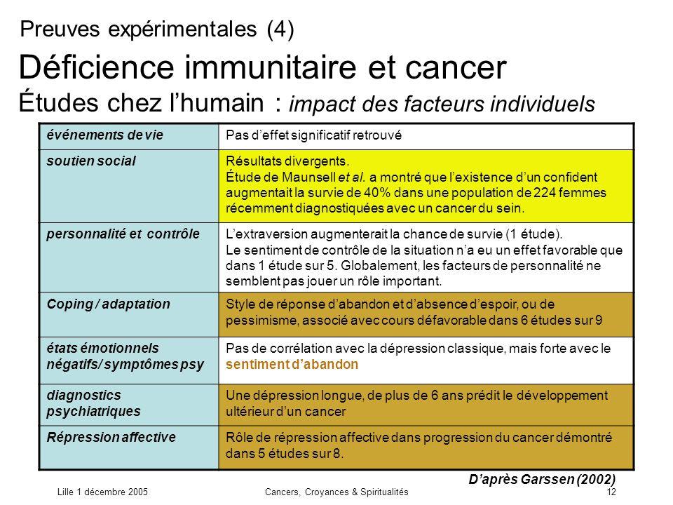Lille 1 décembre 2005Cancers, Croyances & Spiritualités12 Déficience immunitaire et cancer Études chez lhumain : impact des facteurs individuels événe
