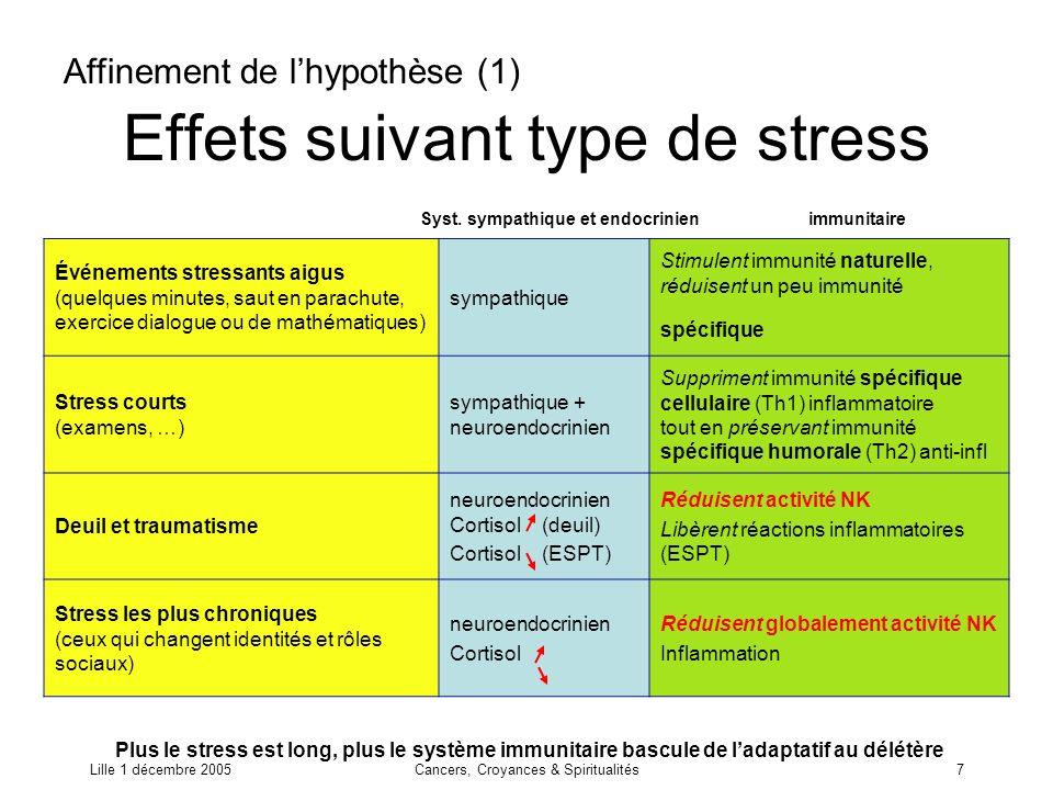 Lille 1 décembre 2005Cancers, Croyances & Spiritualités7 Effets suivant type de stress Événements stressants aigus (quelques minutes, saut en parachut