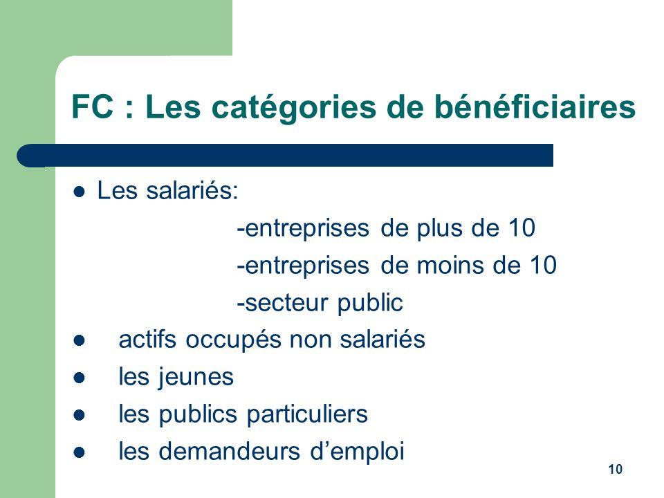 10 FC : Les catégories de bénéficiaires Les salariés: -entreprises de plus de 10 -entreprises de moins de 10 -secteur public actifs occupés non salari