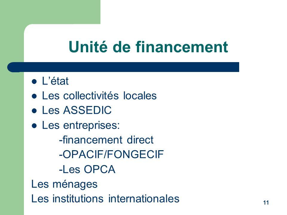 11 Unité de financement Létat Les collectivités locales Les ASSEDIC Les entreprises: -financement direct -OPACIF/FONGECIF -Les OPCA Les ménages Les in