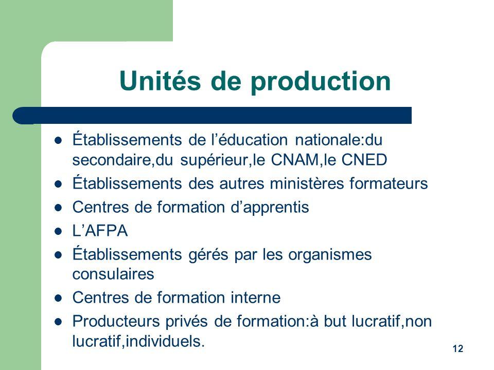 12 Unités de production Établissements de léducation nationale:du secondaire,du supérieur,le CNAM,le CNED Établissements des autres ministères formate