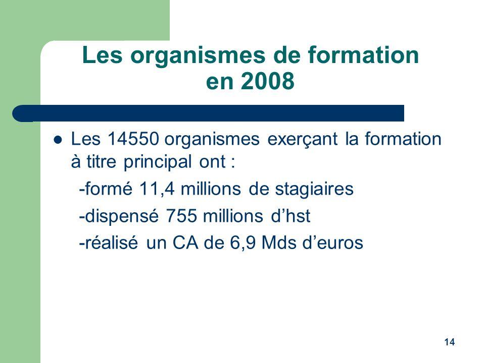 14 Les organismes de formation en 2008 Les 14550 organismes exerçant la formation à titre principal ont : -formé 11,4 millions de stagiaires -dispensé