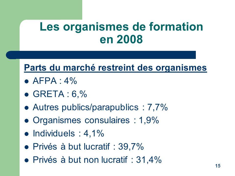 15 Les organismes de formation en 2008 Parts du marché restreint des organismes AFPA : 4% GRETA : 6,% Autres publics/parapublics : 7,7% Organismes con