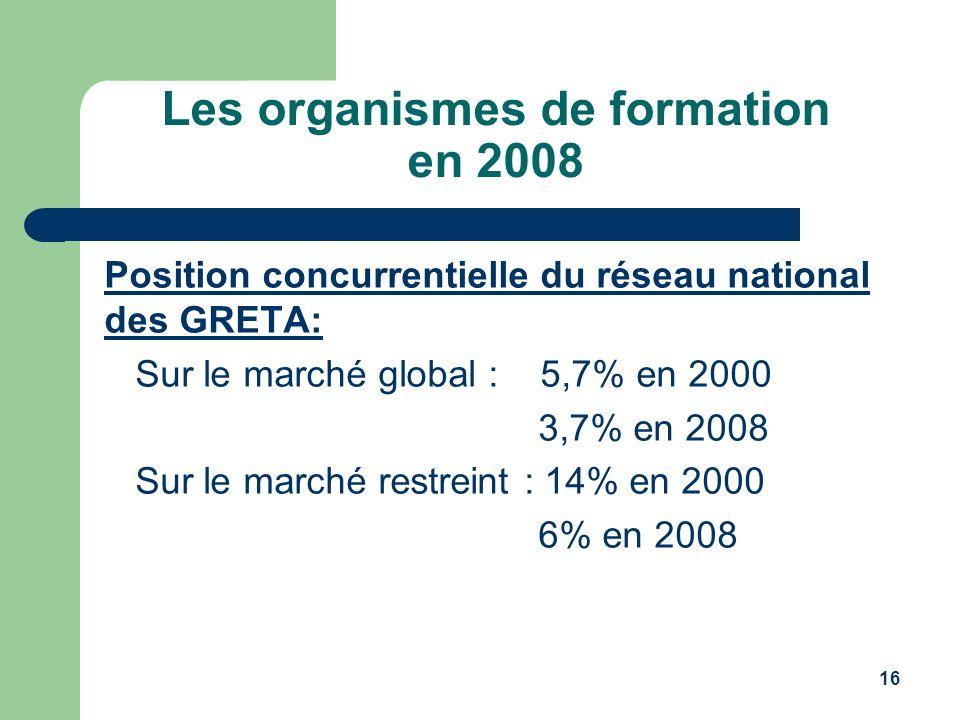 16 Les organismes de formation en 2008 Position concurrentielle du réseau national des GRETA: Sur le marché global : 5,7% en 2000 3,7% en 2008 Sur le