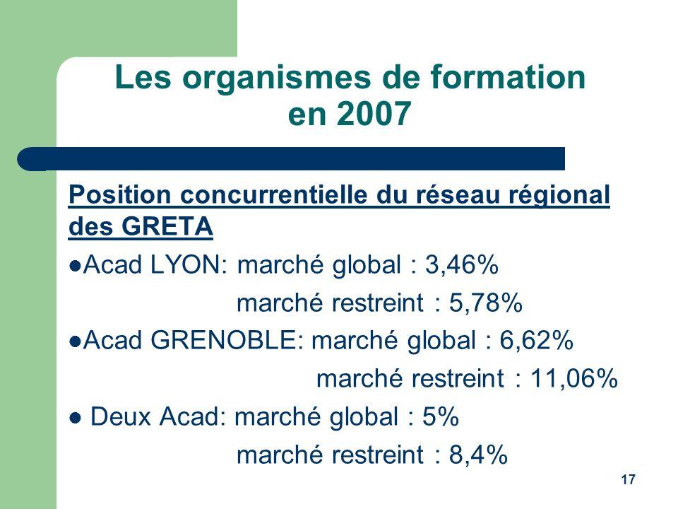 17 Les organismes de formation en 2007 Position concurrentielle du réseau régional des GRETA Acad LYON: marché global : 3,46% marché restreint : 5,78%
