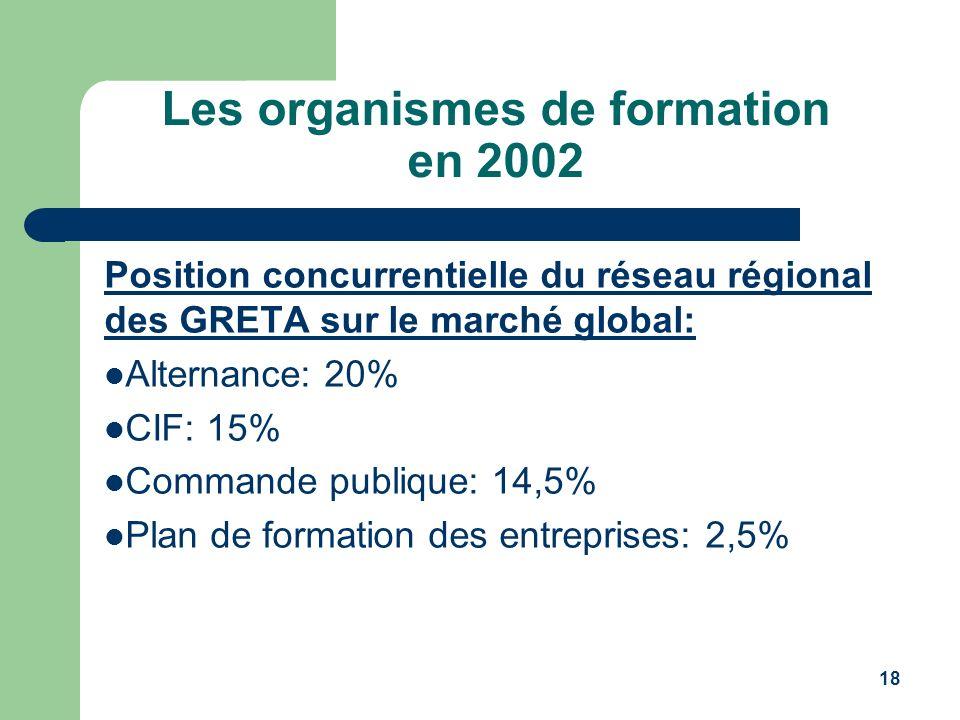 18 Les organismes de formation en 2002 Position concurrentielle du réseau régional des GRETA sur le marché global: Alternance: 20% CIF: 15% Commande p