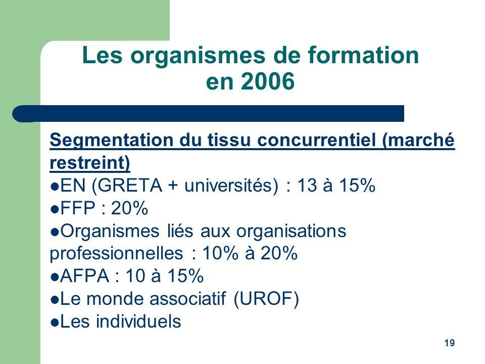 19 Les organismes de formation en 2006 Segmentation du tissu concurrentiel (marché restreint) EN (GRETA + universités) : 13 à 15% FFP : 20% Organismes