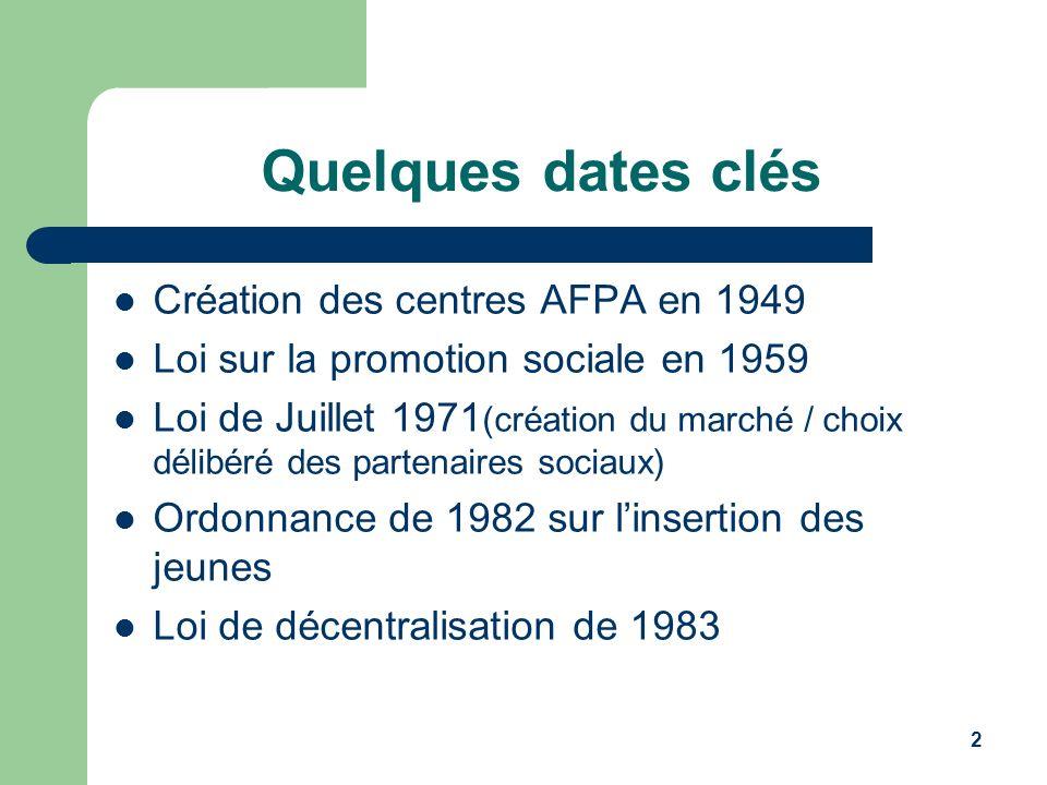 2 Quelques dates clés Création des centres AFPA en 1949 Loi sur la promotion sociale en 1959 Loi de Juillet 1971 (création du marché / choix délibéré