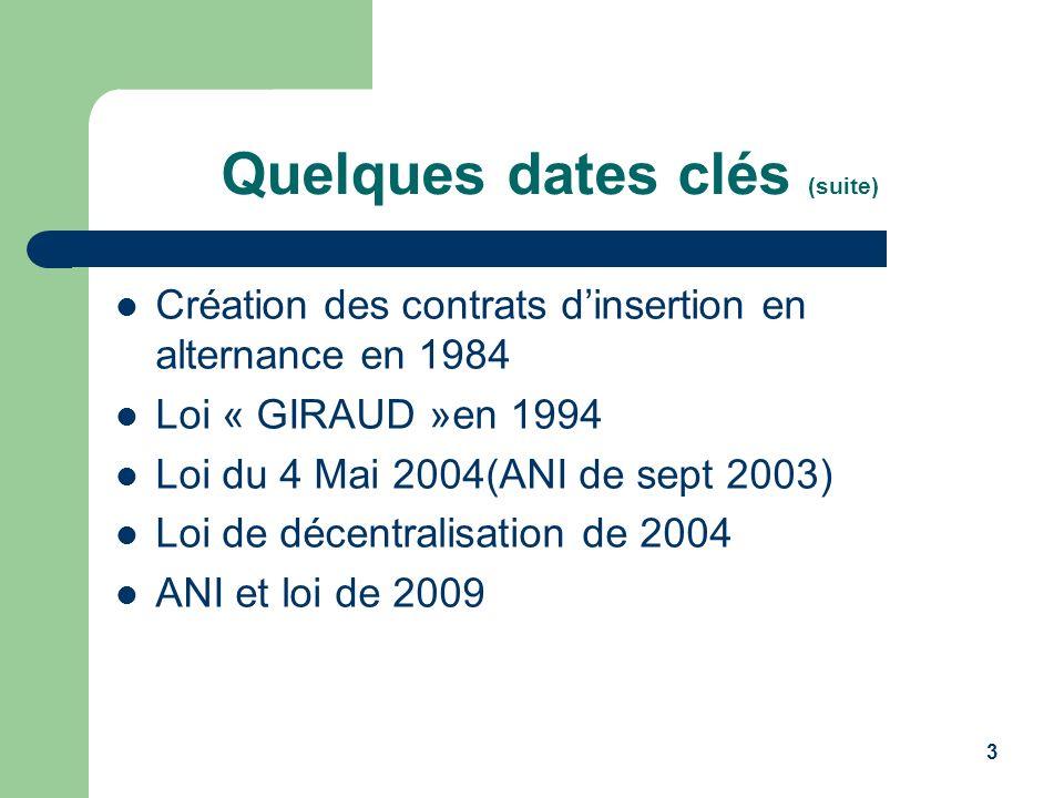 3 Quelques dates clés (suite) Création des contrats dinsertion en alternance en 1984 Loi « GIRAUD »en 1994 Loi du 4 Mai 2004(ANI de sept 2003) Loi de