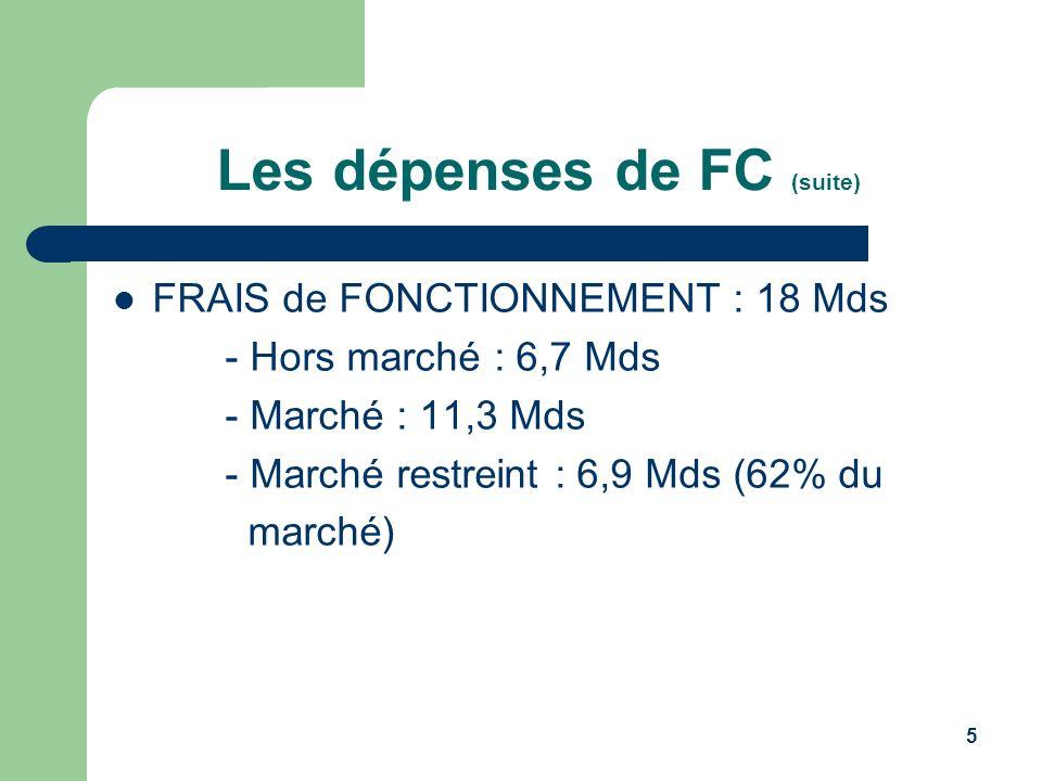 5 Les dépenses de FC (suite) FRAIS de FONCTIONNEMENT : 18 Mds - Hors marché : 6,7 Mds - Marché : 11,3 Mds - Marché restreint : 6,9 Mds (62% du marché)