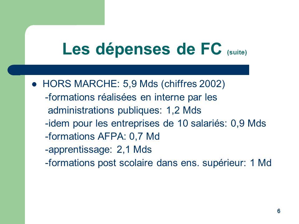 6 Les dépenses de FC (suite) HORS MARCHE: 5,9 Mds (chiffres 2002) -formations réalisées en interne par les administrations publiques: 1,2 Mds -idem po